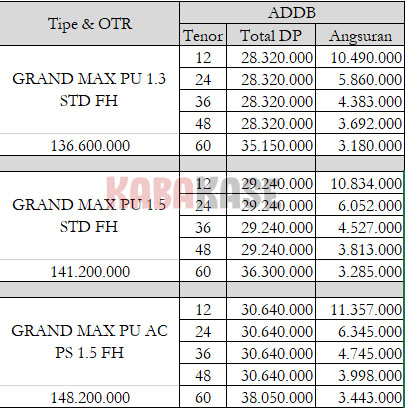 Paket Kredit Grand Max Pick Up Sukabumi Mei 2019