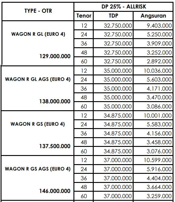 Harga Kredit Suzuki Karimun Wagon R Di Bekasi 2019