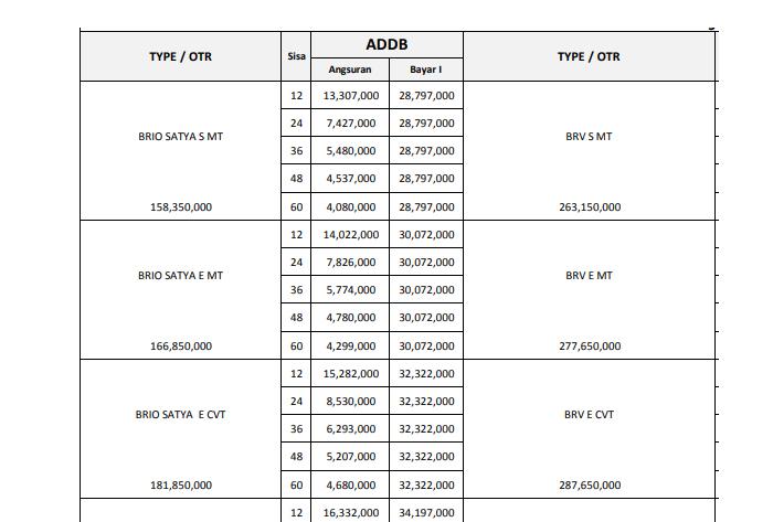 Paket Kredit Honda Brio Bali Agustus 2019