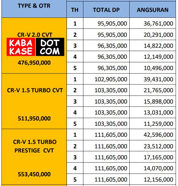 Kredit Honda CRV Di Malang