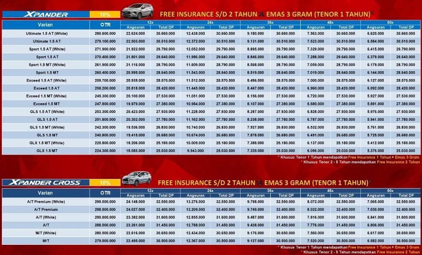 Kredit Xpander Malang Terbaru 2020