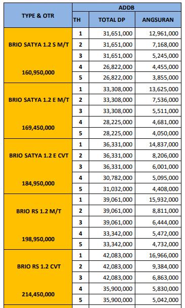Kredit Dp Murah Mobil Honda Brio Malang Jawa Timur September 2020