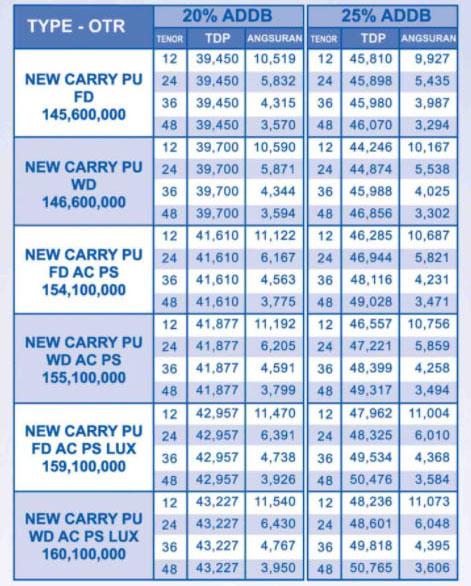 Kredit Carry Pick Up Jakarta