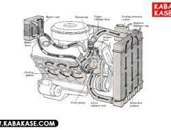 Cara Mudah Membersihkan Radiator Motor ( Flushing )
