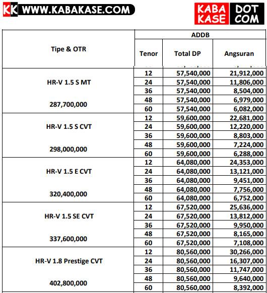 Paket Kredit Honda HRV Solo 2021