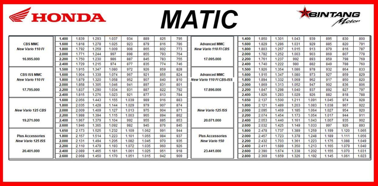 Brosur Kredit Motor Honda Bintang Motor